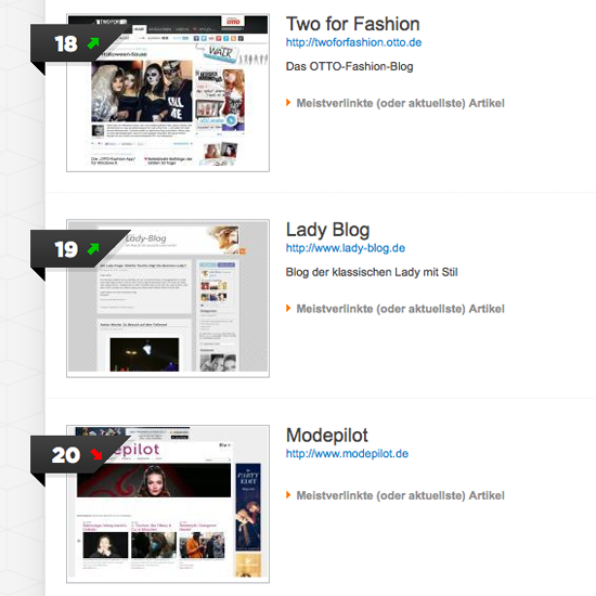 Blog-Ranking Lady-Blog