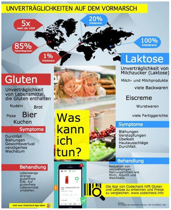 Codecheck Nahrungsmittelunverträglichkeiten