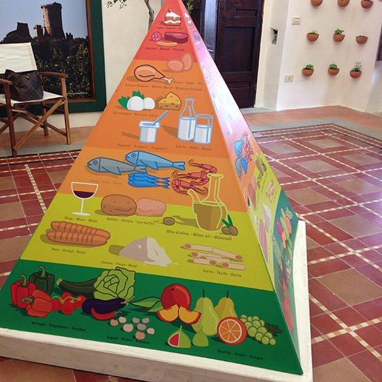 Pioppi-Diät: Die Ernährungspyramide